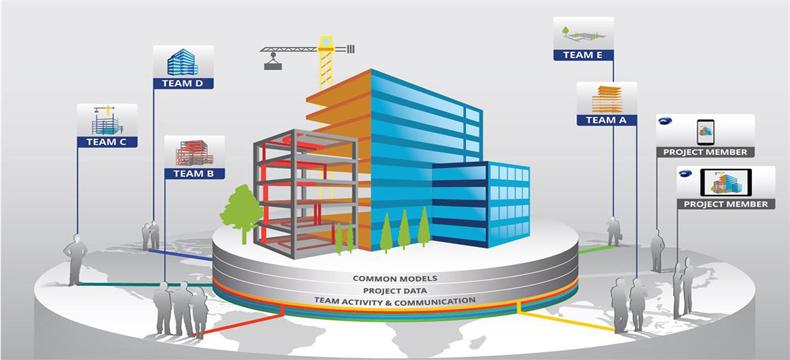 TARİHTE HVAC –BIM (Building Information Modelling)